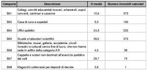 Valori dell'altezza media per gli immobili del gruppo B