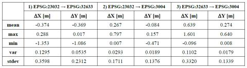 Tabella 1 - Statistiche degli scostamenti delle trasformazioni di coordinate del Geoportale Nazionale e della Basilicata