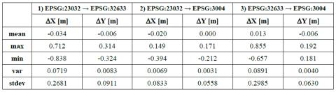Tabella 2 - Statistiche degli scostamenti delle trasformazioni di coordinate del Geoportale della Basilicata (RSDI) rispetto a quelle del Geoportale Nazionale (GN) - agg. 09/02/2013