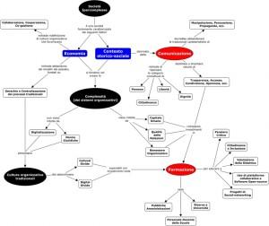 La-societa-ipercomplessa-richiede-una-nuova-Comunicazione_mappa