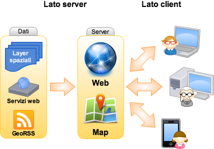Diagramma Webmapping